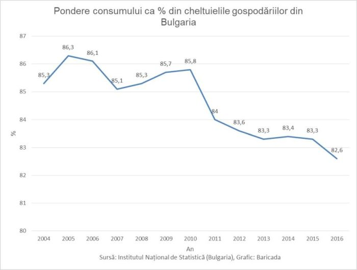 Pondere consumului ca % din cheltuielile gospodariilor din Bulgaria-700